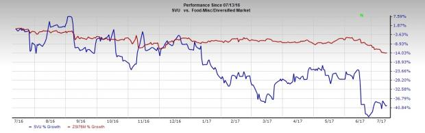 5 Reasons Why SUPERVALU (SVU) Should Be in Your Portfolio