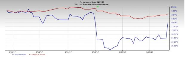 SUPERVALU (SVU) Earnings Miss, Sales Top Estimates in Q1