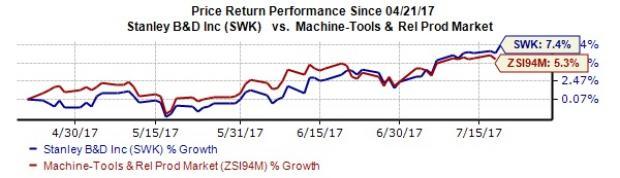 Stanley Black & Decker (SWK) Q2 Earnings: What's in Store?