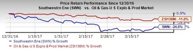 Southwestern Energy (SWN) Q1 Earnings: A Beat in the Cards?