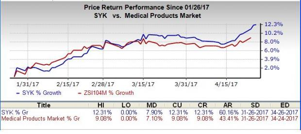 Stryker (SYK) Earnings and Revenues Beat Estimates in Q1