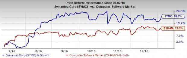 What Backed Symantec (SYMC) Stock in Second Half of '16?