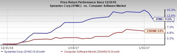 Symantec (SYMC) Tops on Q3 Earnings, Down on Tepid View