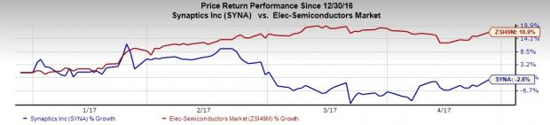Synaptics (SYNA) to Report Q3 Earnings: What's in Store?