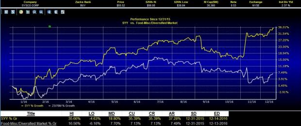 Sysco or Supervalu: Which Food Stock Looks Better Placed?