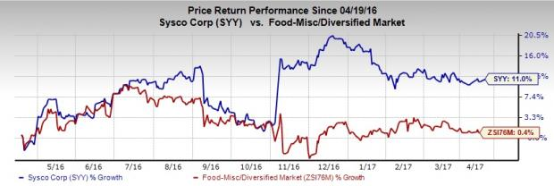 Why Sysco (SYY) Stock Should be Part of Your Portfolio