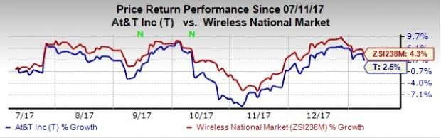 Stock Quote At&t Custom Here's Why You Should Hold At&t T In Your Portfolio Now  Nasdaq