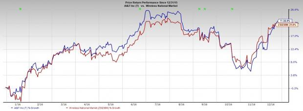 AT&T (T):  BCE's Bell Canada to Evaluate ECOMP Platform