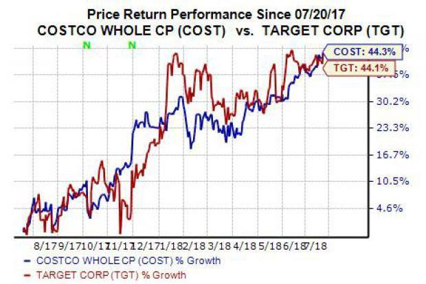 Better Buy Costco Cost Vs Target Tgt Stock Nasdaq