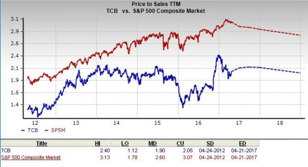 Research Report For TCF Financial Corporation (TCB)