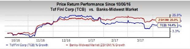 What Makes TCF Financial (TCB) a Hot Pick for Investors Now?