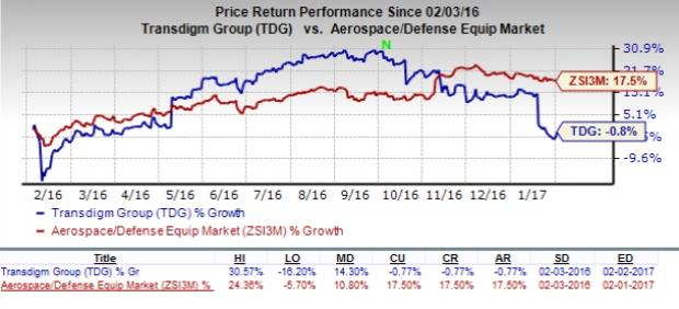TransDigm (TDG) Q1 Earnings: A Disappointment in Store?