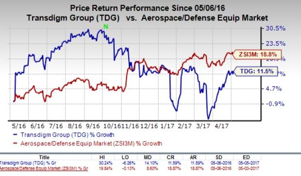 Jefferies & Co maintained TransDigm Group Incorporated TDG (NYSE:TDG) as 'Buy'