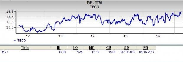Is Tech Data (TECD) a Great Stock for Value Investors?