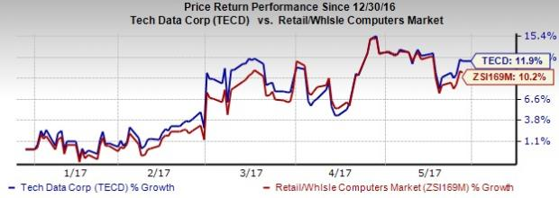 Tech Data (TECD) to Report Q1 Earnings: What's in Store?