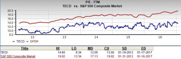 Can Tech Data (TECD) Be a Top Choice for Value Investors?