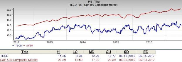 Is Tech Data (TECD) A Suitable Value Pick Right Now?