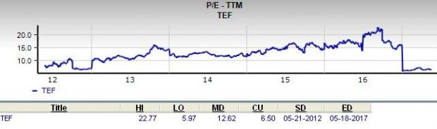 Will Telefonica SA (TEF) Prove to be a Suitable Value Pick?