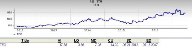 Is Telecom Argentina (TEO) a Great Stock for Value Investors?