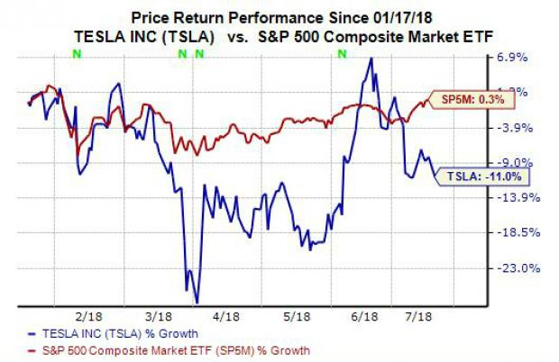 What Should Investors Do With Tesla (TSLA) Stock?