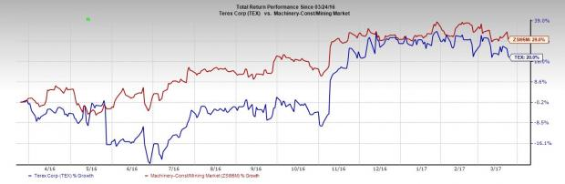 5 Reasons To Dump Terex (TEX) Stock from Your Portfolio