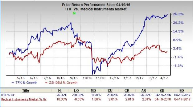 After ISRG Q1 Earnings, 3 Medical Instrument Stocks Looking Up ... on ice house lighting, ice fish house manufacturers, ice house home, ice house in minnesota, ice tribal designs, ice house maintenance, ice house text, ice house interiors, ice house letters, ice house prototypes, ice house supplies, ice house projects, ice sword designs, ice house models, ice house fabric, ice house names, ice house art, ice house prints, ice house artwork, ice house clothing,
