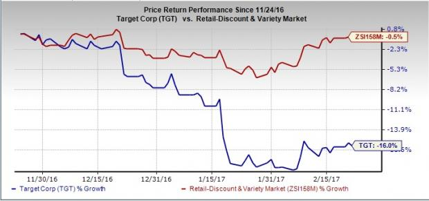 Target (TGT) to Post Q4 Earnings: What's in the Cards?