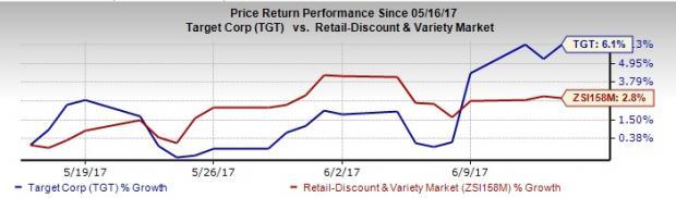 Target (TGT) Raises Dividend to Boost Shareholder Value