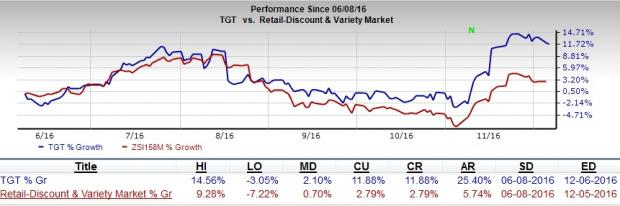 Target (TGT) Poised for Growth: Should You Buy the Stock?
