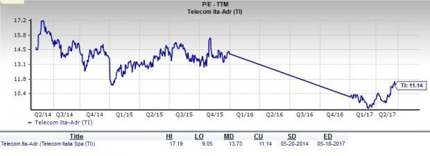 Is Telecom Italia (TI) a Great Stock for Value Investors?