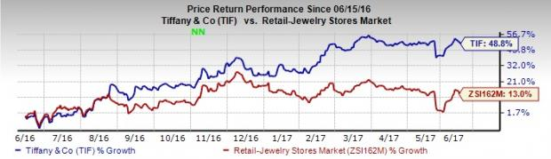 Tiffany (TIF) Up 49% in One Year, Can the Bull Run Continue?