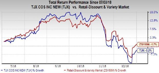 the TJX stock price trend