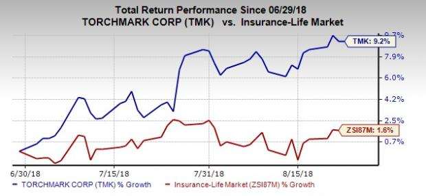 Value Picks From Top-Ranked Life Insurance Industry: Torchmark Corporation (TMK)