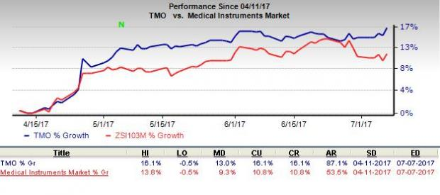 Thermo Fisher at a 52-Week High: What's Driving the Stock?