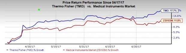 Why Is It the Perfect Time to Buy Thermo Fisher (TMO) Stock?