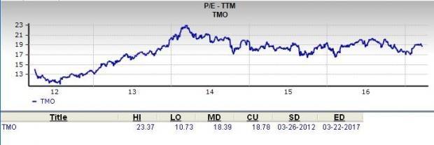 Should Value Investors Consider Thermo Fisher (TMO) Stock?