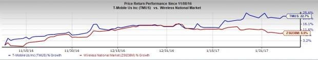 Will T-Mobile US (TMUS) Disappoint Investors in Q4 Earnings?