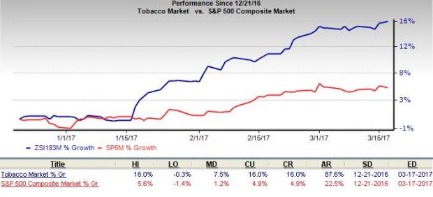 What's Behind the Rally in Tobacco Stocks?