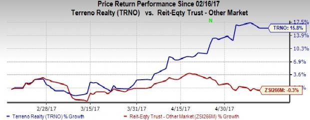 Terreno (TRNO) Acquires Properties in Washington for $3.7M