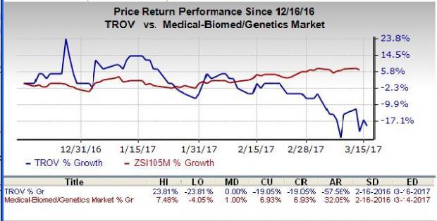 Next Weeks Broker Price Targets For TrovaGene, Inc. (TROV)