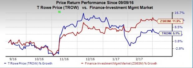 Will T.Rowe Price (TROW) Display Further Rise in Revenues?