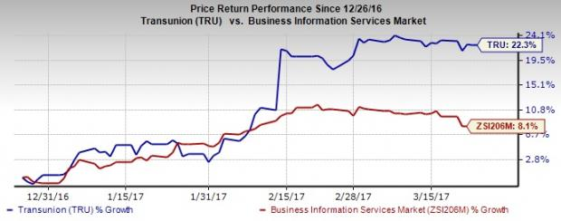 Here's Why You Should Bet on TransUnion (TRU) Stock Now