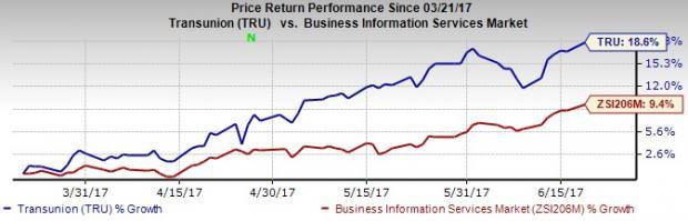 TransUnion Hits 52-Week High on Growing Big Data Market