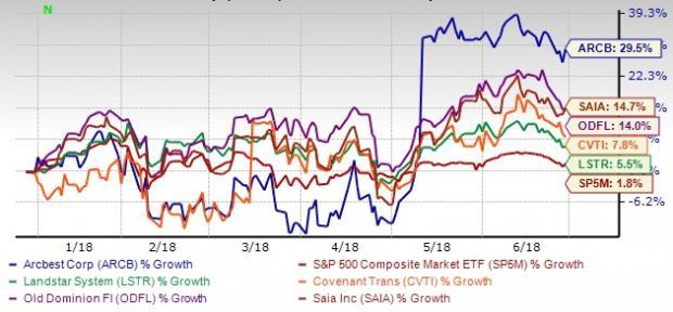 Saia Freight Class Chart Robust Demand For Trucks On