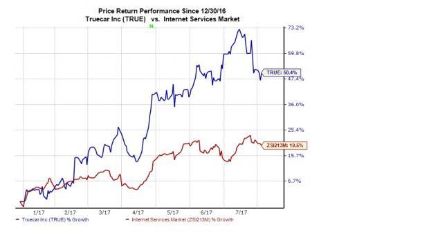 TrueCar, Inc. (TRUE) Given Average Rating of