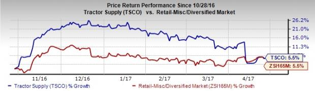 Tractor Supply (TSCO) Posts In-Line Q1 Earnings, Down Y/Y