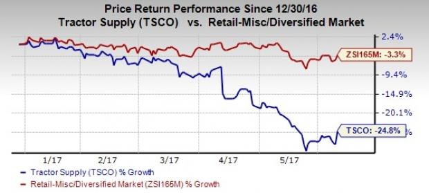 Tractor Supply in the Red: Can Strategies Aid Turnaround?