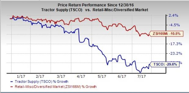 Tractor Supply (TSCO) Up Despite Q2 Earnings Miss, View Cut