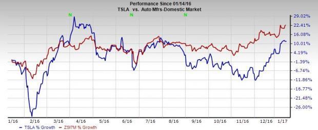 Tesla (TSLA) Provides Details on Supercharger Fee Structure