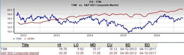 Should Value Investors Choose Taiwan Semiconductor (TSM) Stock?